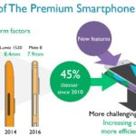 Evolution of the premium smartphone
