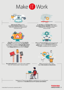 Make IT work infographic