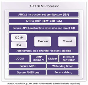 arc-sem-processor-diagram-synopsys